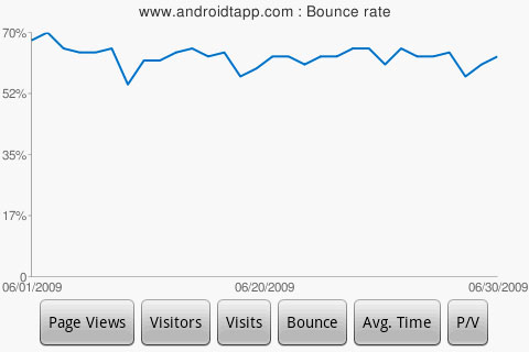 DroidAnalytics-Bounce-Rate-Chart
