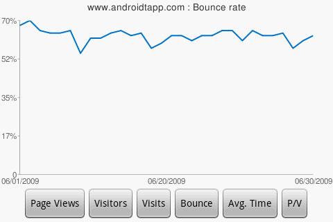 DroidAnalytics-Bounce-Rate-Chart