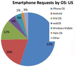 Smartphone share US oktober 2009