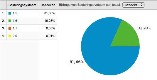 bezoeken percentage