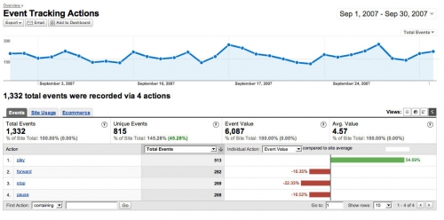 google analytics voor android