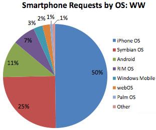 smartphone share wereldwijd oktober 2009