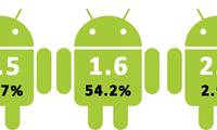 Google maakt percentages van Android OS-versies bekend