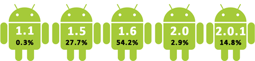 Android Percentages_thumb (1)