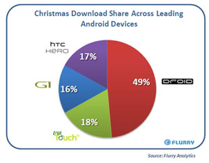 kerst downloads android