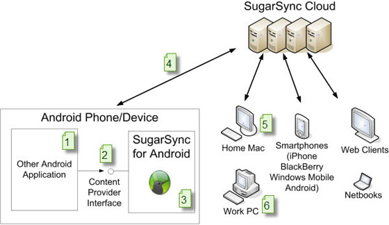sugarsync cloud