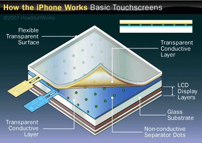 Welke telefoon heeft het meest nauwkeurige touchscreen