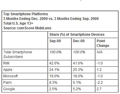 comscore smartphone market share