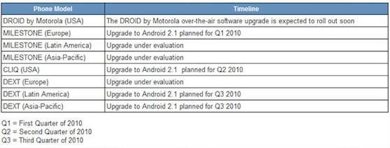 motorola droid update schema
