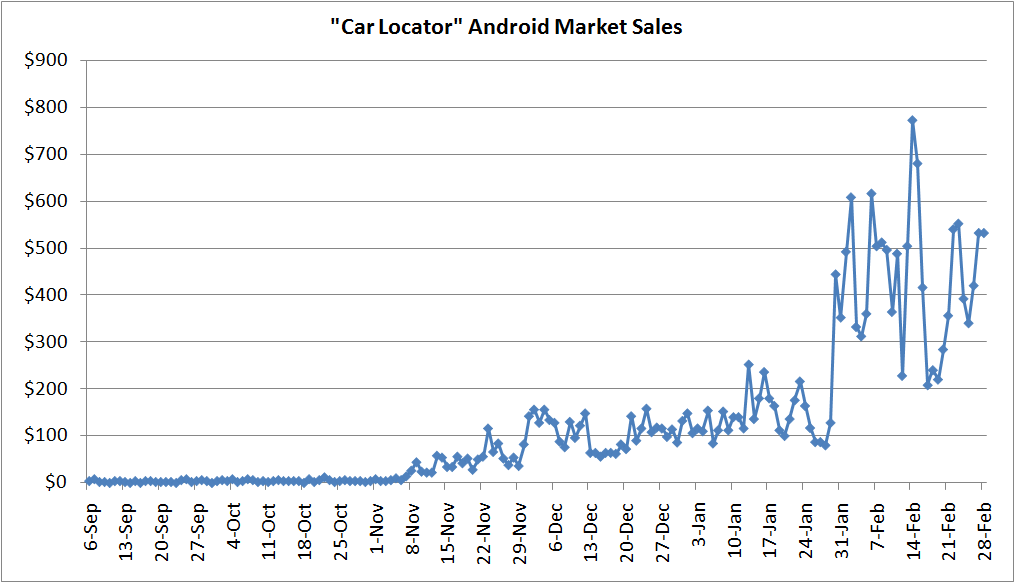 Car Locator Market stats