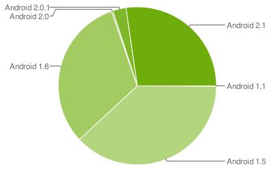 Overzicht Android versies