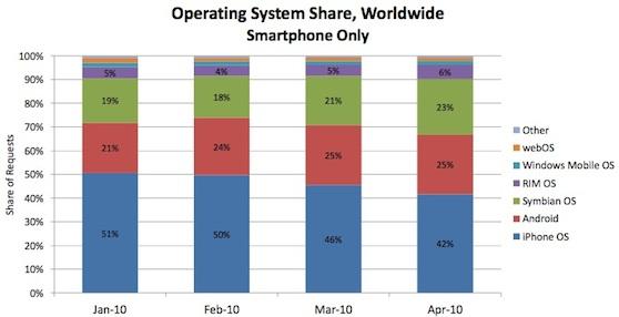 android wereldwijd