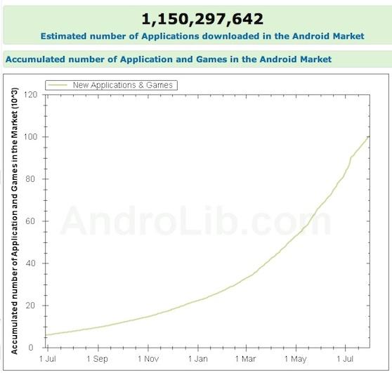 androlib groei