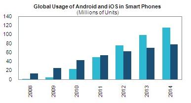 Wereldwijd gebruik van Android & iOS in smartphones