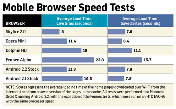 speed-test-android-browser
