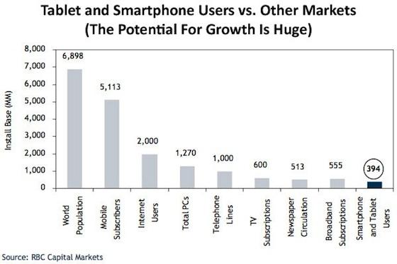 tablets en smartphones