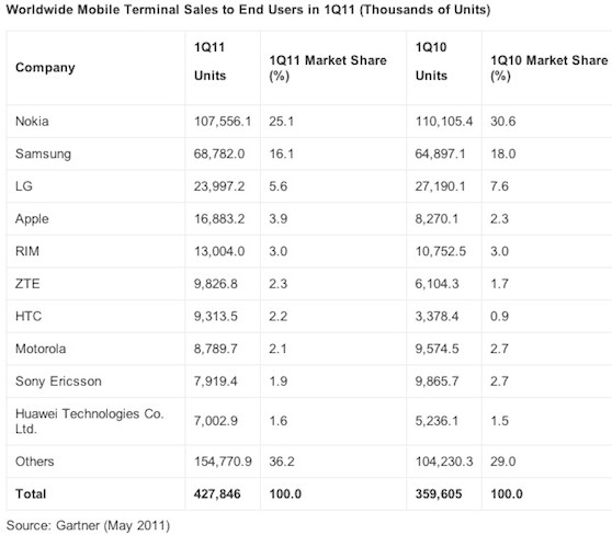 gartner android marktaandeel