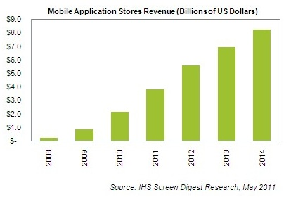 isuppli mobile application stores