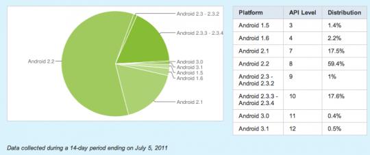 Android apparaten die de Android Market hebben bezocht