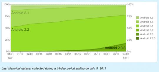 Android Market bezoek in 2011 tot nu toe
