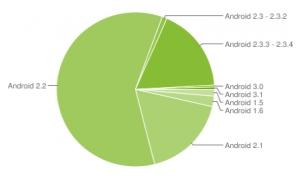 Laatste Androidcijfers laten zien dat Gingerbread snel groeit