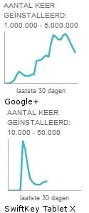 Google+ en SwiftKey Tablet X cijfers en grafieken