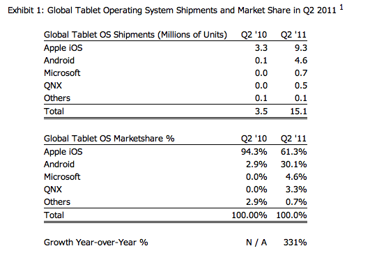 Tabletcijfers tweede kwartaal 2011