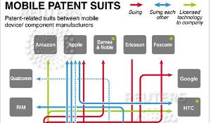 Reuters brengt infographic uit over wie wie aanklaagt over Android