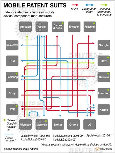 Patentrechtszaken vanwege Android door Reuters in kaart gebracht
