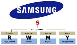 Samsung gaat naamgeving toestellen aanpassen