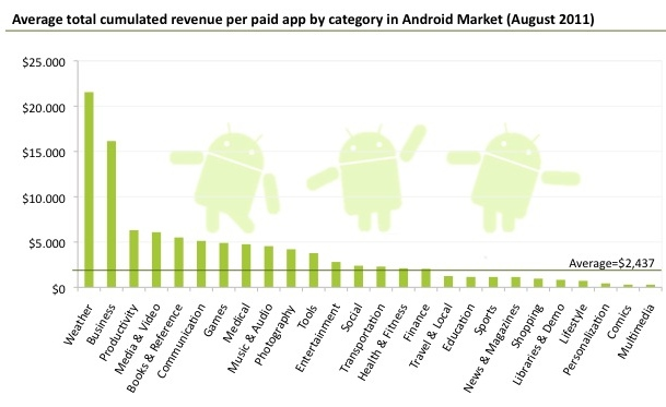Winst per Android Market categorie