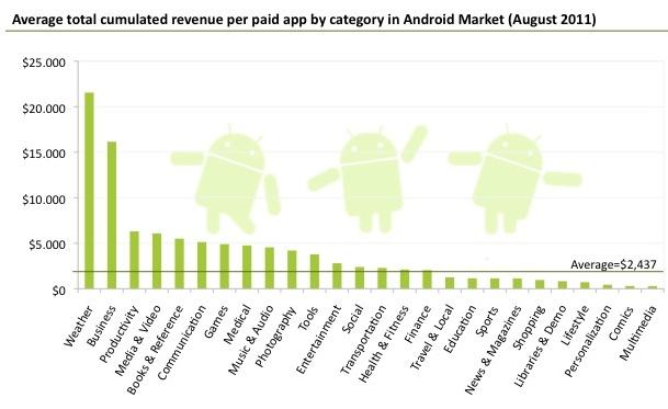 Weer-apps het meest winstgevend in de Android Market