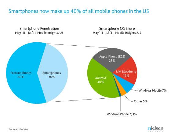 nielsen-smartphones