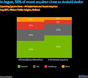 Marktaandeel Android in de Verenigde Staten blijft flink toenemen