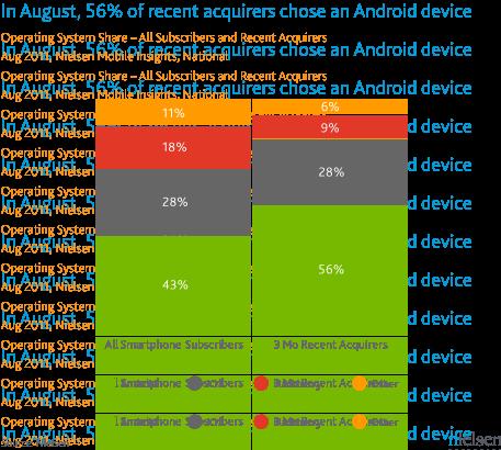 Marktaandeel smartphones Verenigde Staten augustus 2011