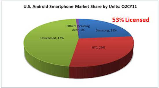 Helft Android-fabrikanten betaalt licentiekosten aan Microsoft