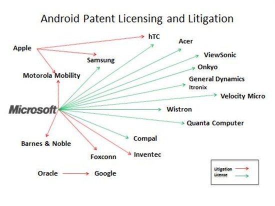 Rechtszaken en licentiehouders in beeld gebracht door Microsoft