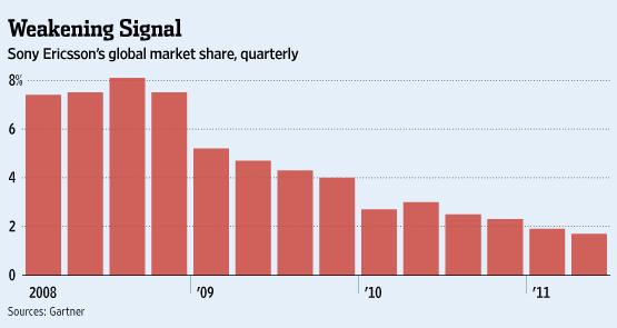 Sony Ericsson marktaandeel