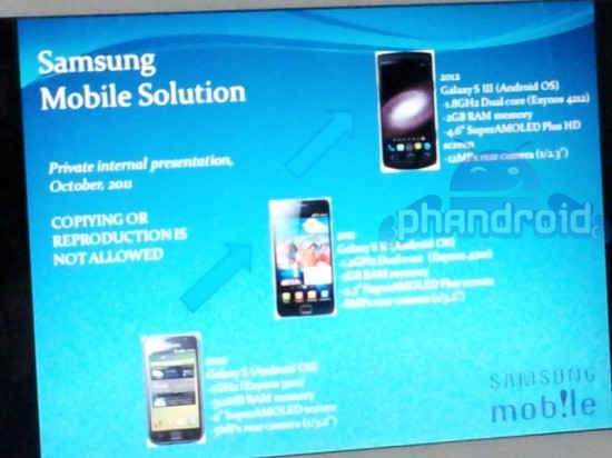 'Samsung Galaxy S III krijgt 1.8 GHz dual-core processor, 2 GB RAM en 12 megapixel camera'