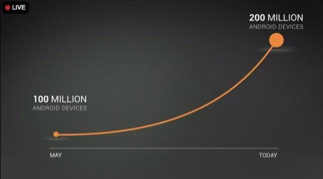 200 miljoen Android-apparaten geactiveerd