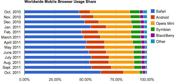 Android-browser stoot Opera Mobile van de tweede plek