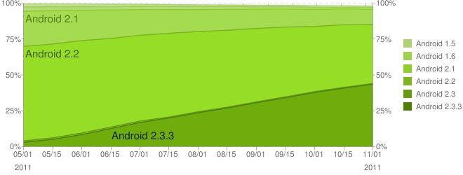 Android 2.x verhoudingen
