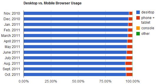 Desktop versus Mobiel (oktober 2011)