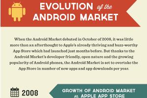 Evolutie van de Android Market infographic