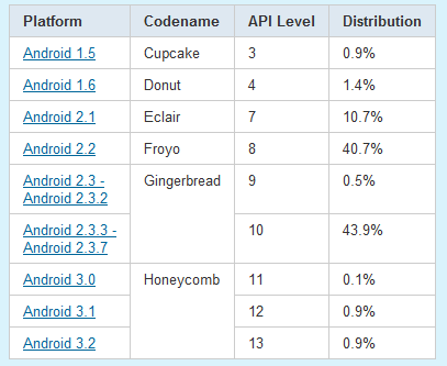 Android-versies met percentages