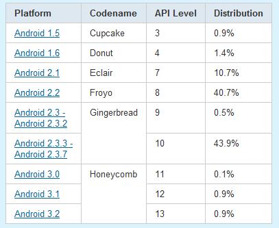Android-versies met percentages
