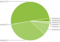 Meer dan vijftig procent van de Android-apparaten draait op Gingerbread