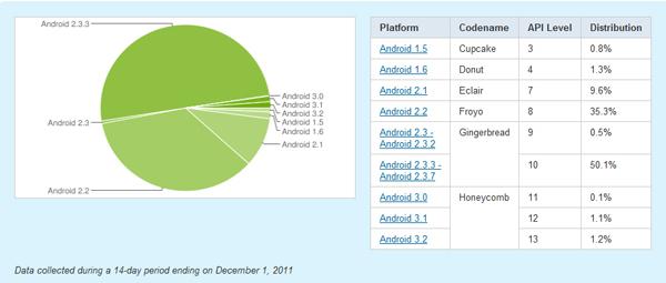 Aandelen Android-versies