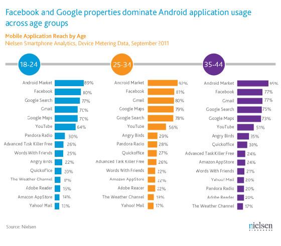 facebook-google-apps-meest-populair