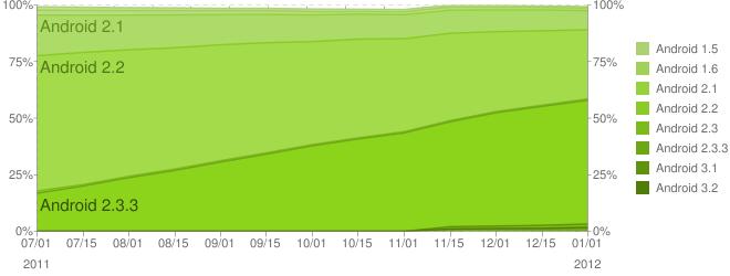 Verdeling Android-versies over het afgelopen jaar